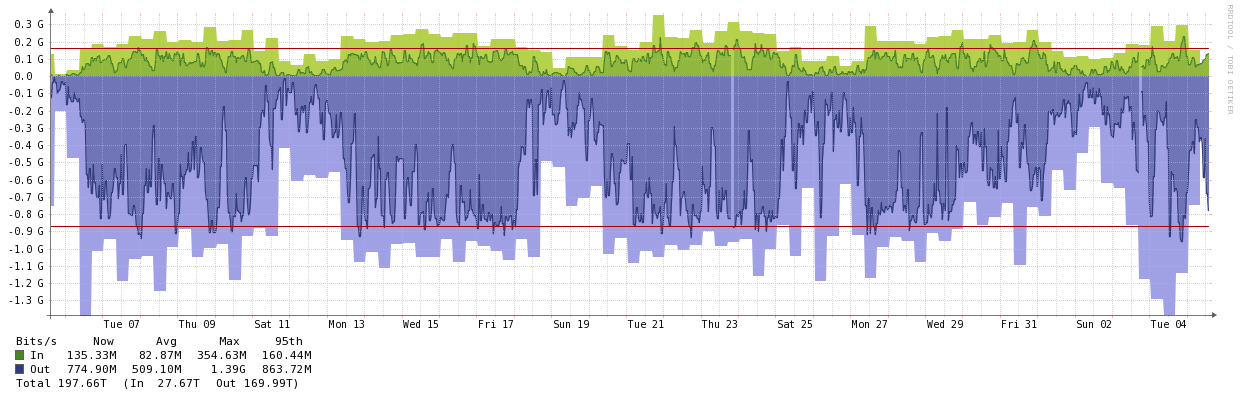 aws-traffic.png