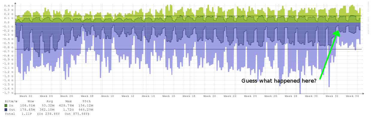 Network traffic from January to August 2014